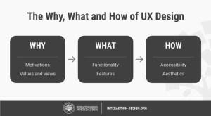 O que é a experiência do usuário e por que ela é
