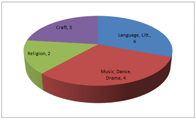 Arts and Culture RAS Exam Analysis (Prelims 2012)