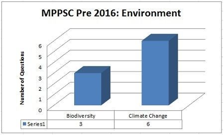Environment MPPSC Prelims Exam Analysis 2016