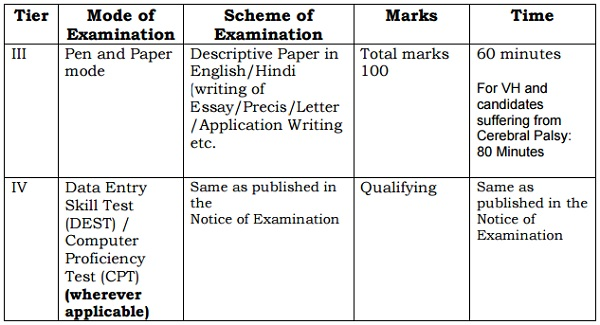 SSC CGL Revised Scheme of Examination 2016