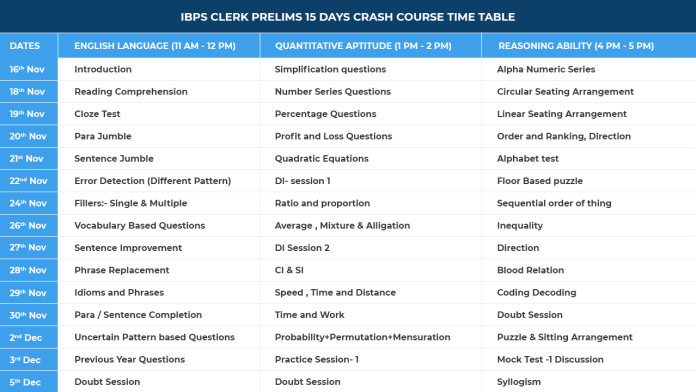 IBPS IBPS Clerk Prelims Crash Course