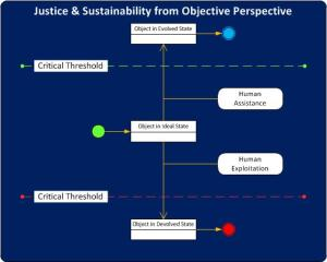 A diagram depicting the idea of an object undergoing beneficial and deleterious state change beyond critical thresholds, as the basis for defining justice and sustainability