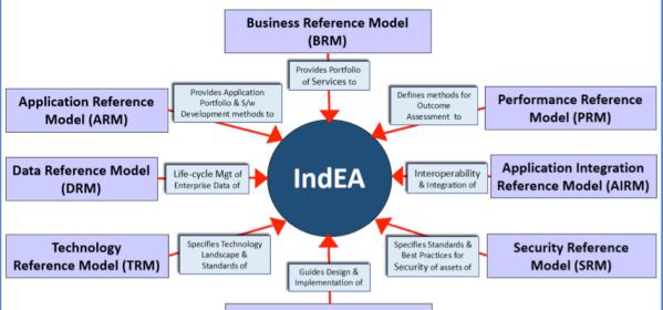8 reference models of India Enterprise Architecture Framework