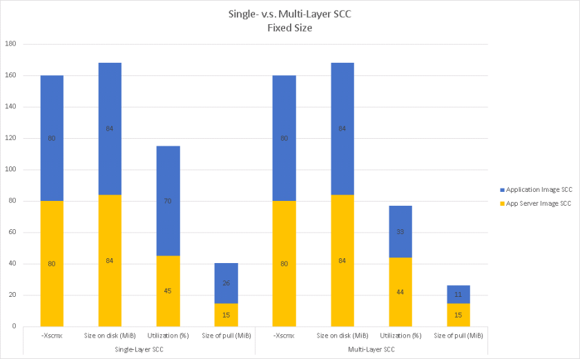 A graph showing a noticeable reduction in the amount of data pulled when using a multi-layer SCC vs. a single layer SCC.
