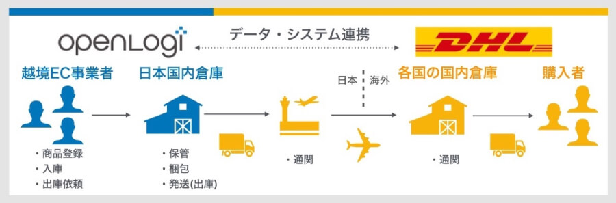 DHL_連携図.jpg
