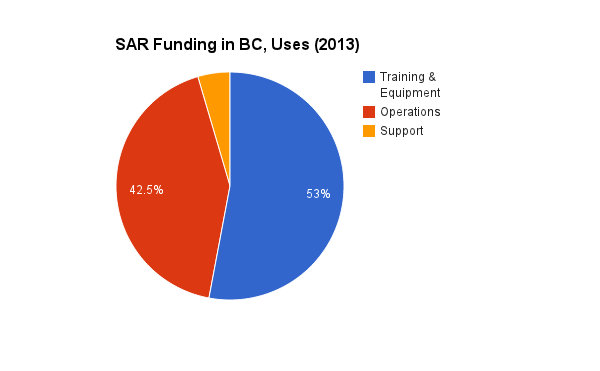 SAR Funding Uses
