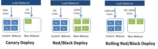 Safe Deployment Options with Spinnaker