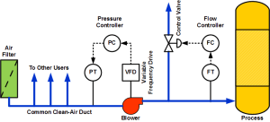 Pressure and Flow Control Loop Interaction | Control Notes