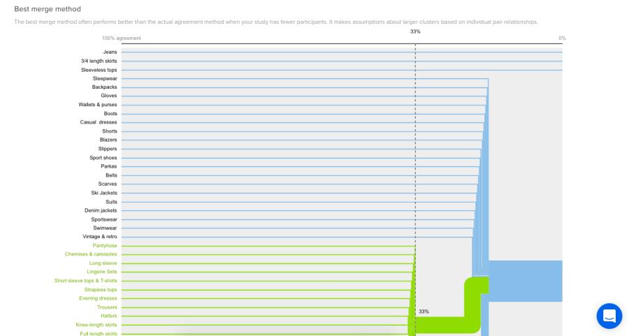 A screenshot of the Best Merge Method (BMM) dendrogram in OptimalSort.