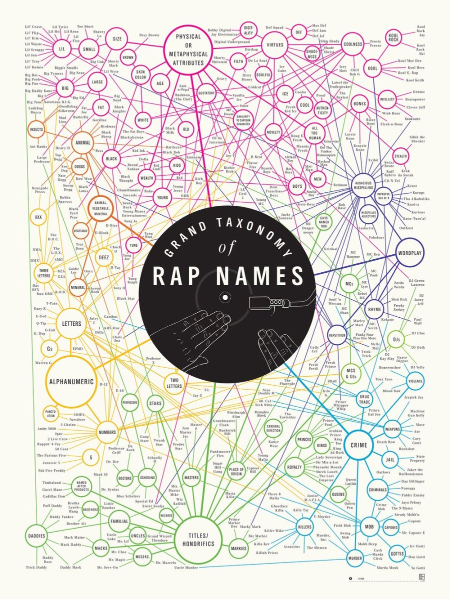 A taxonomy visualization of rapper names