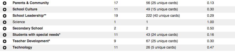 card sort standardized categories