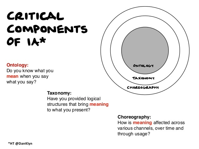 Abby Covert's slide detailing the critical components of information architecture