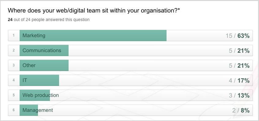 digital teams survey results