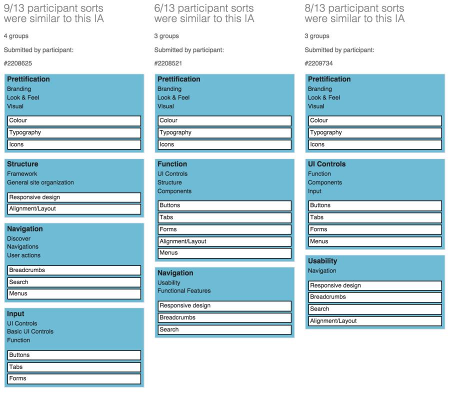 pca results card sort