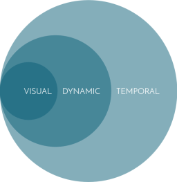 Temporal design thinking diagram