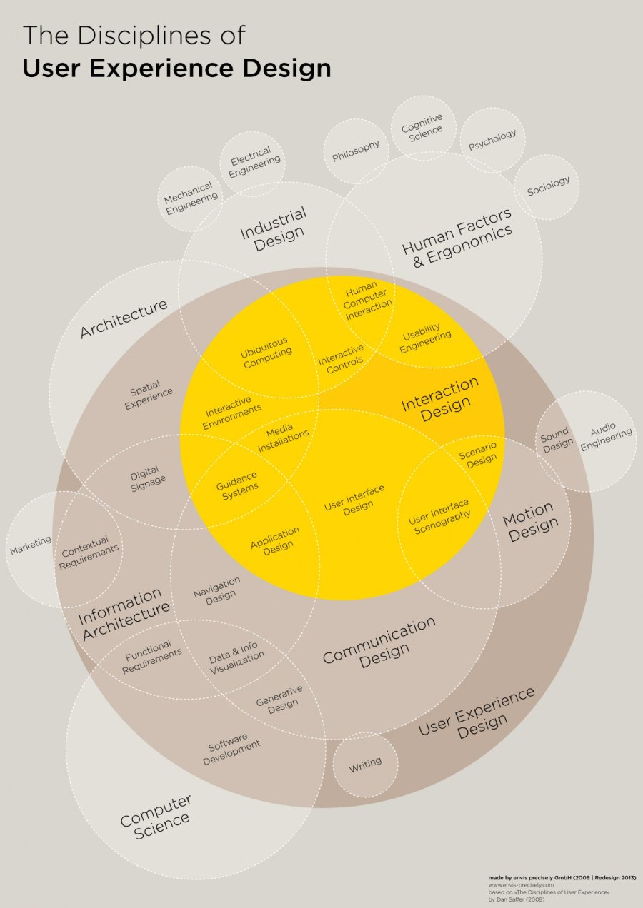 "by envis precisely GmbH (2009, Redesign 2013), based on ""The Disciplines of User Experience"" by Dan Saffer (2008)"