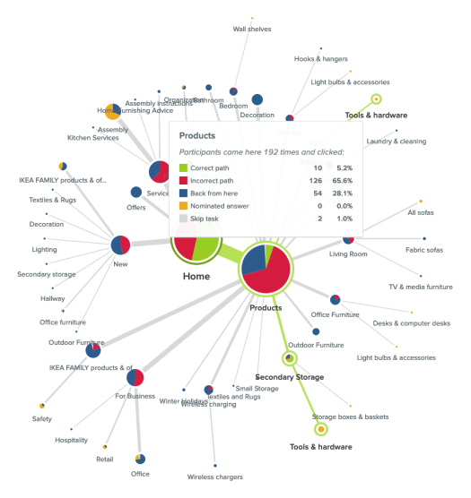 Information that appears in Treejack on hover over a node called 'Products' in the previously mentioned IKEA US website study from 2018 showing the full breakdown of its activity including how many people clicked on it and how many turned back from this point.
