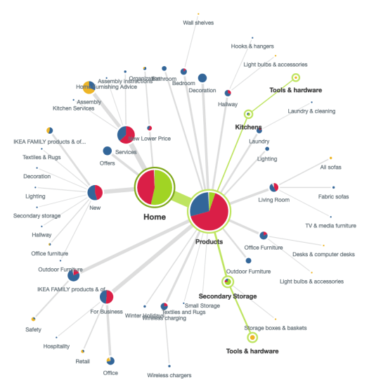 Example of a large scattered pietree from the previously mentioned study I ran on IKEA's US website in 2018.