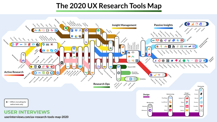 An infographic image showing the various UX tools available and the overlap.