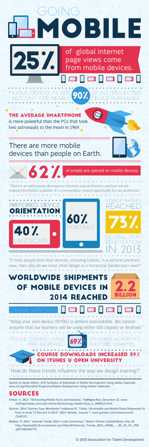 mobile learning trends and statistics