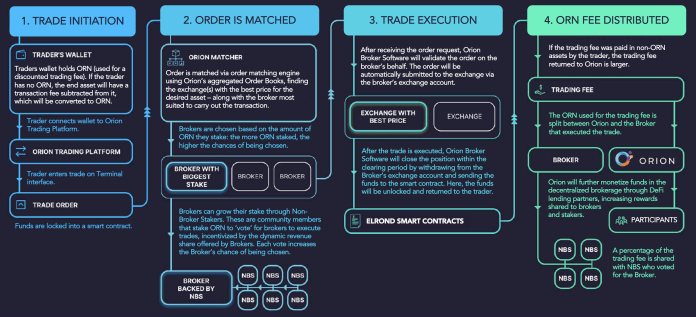 Flujo de utilidades de tokens