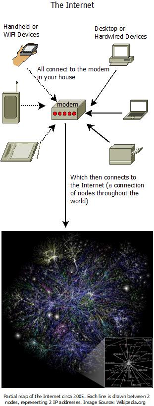 What is the difference between the Internet and the World Wide Web