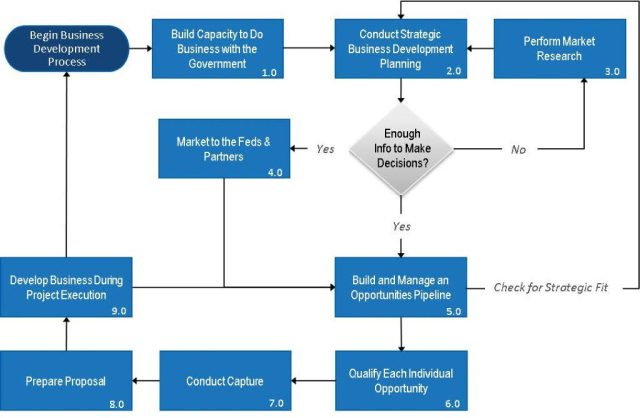 OST Blueprint for the Federal Business Development Lifecycle