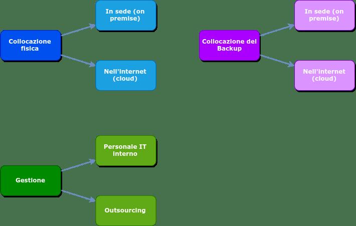 archiviazione della posta elettronica: opzioni di collocazione e gestione