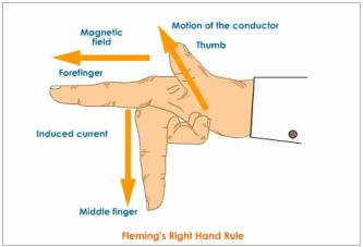 Fleming's-right-hand-rule