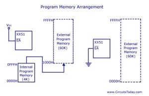 Program-Memory-Arrangement