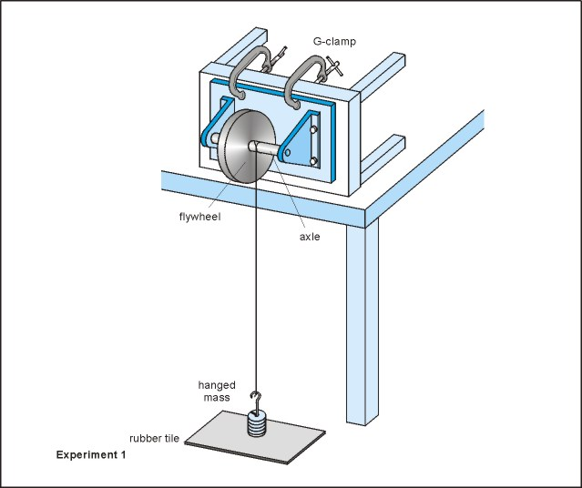 Moment of Inertia of a flywheel by falling weight method