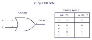 2-Input-OR-Gate-Truth-Table