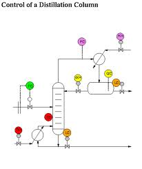 Distillation Column Control Diagram.