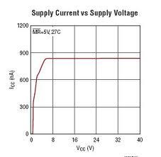 Supply Voltage Supervisor