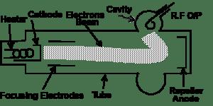 reflex-klystron