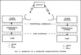Download Satellite Communication Systems Notes on basic