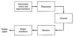 Analog Communication Block Diagram