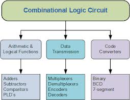 Example of Combinational logic Circuit