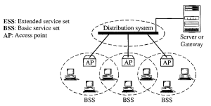 IEEE 802.11 Standards for WLAN