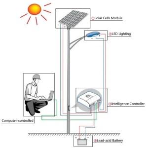 Solar Street Light- working principal
