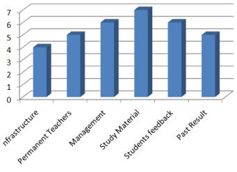 Ranking of Guptas Classes Bank Coaching In Alam Bazar kolkata