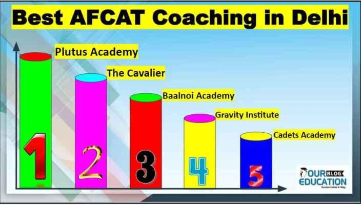 AFCAT Coaching in Delhi