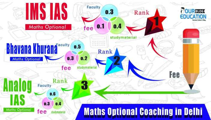Maths Optional Coaching in Delhi