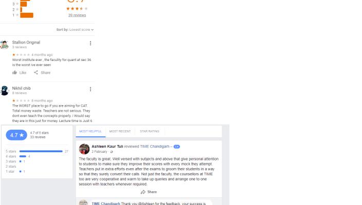 T.I.M.E. Chandigarh Reviews