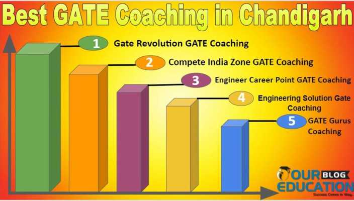 Top GATE Coaching Institute in Chandigarh