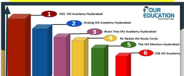 Best IAS Coaching Institute in Hyderabad