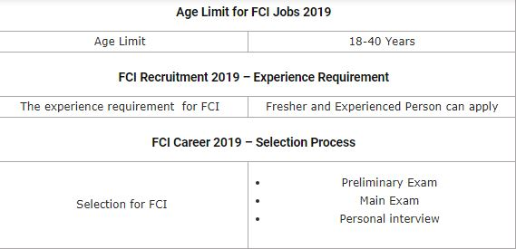 fci recruitment jobs 2019