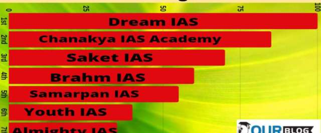 Top IAS Coaching Center in Allahabad