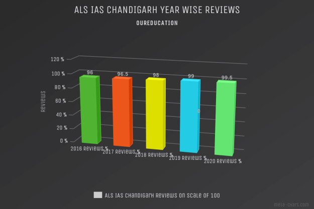 ALS IAS Chandigarh Student Review