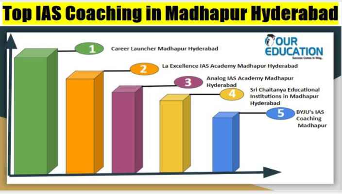 Best UPSC Coaching in Madhapur Hyderabad